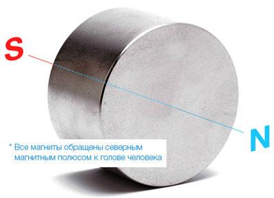 Расположение магнитов в подушке